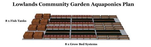Aquaponics Layout Plan